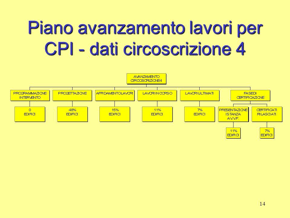 14 Piano avanzamento lavori per CPI - dati circoscrizione 4