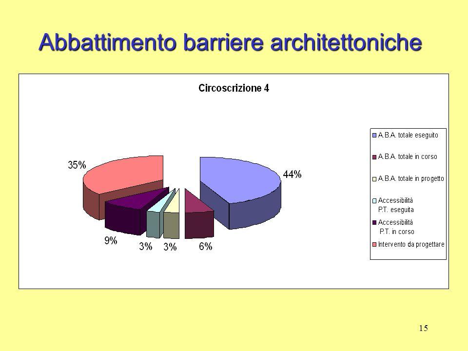 15 Abbattimento barriere architettoniche