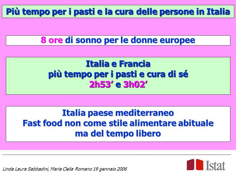 Più tempo per i pasti e la cura delle persone in Italia ____________________________________________________________________________________________ Linda Laura Sabbadini, Maria Clelia Romano 19 gennaio 2006 8 ore di sonno per le donne europee Italia e Francia più tempo per i pasti e cura di sé 2h53 e 3h02 Italia paese mediterraneo Fast food non come stile alimentare abituale ma del tempo libero