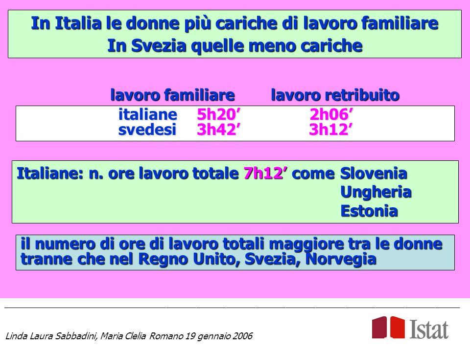 In Italia le donne più cariche di lavoro familiare In Svezia quelle meno cariche ____________________________________________________________________________________________ Linda Laura Sabbadini, Maria Clelia Romano 19 gennaio 2006 Italiane: n.