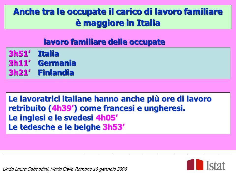Anche tra le occupate il carico di lavoro familiare è maggiore in Italia ____________________________________________________________________________________________ Linda Laura Sabbadini, Maria Clelia Romano 19 gennaio 2006 3h51 Italia 3h11 Germania 3h21 Finlandia Le lavoratrici italiane hanno anche più ore di lavoro retribuito (4h39) come francesi e ungheresi.