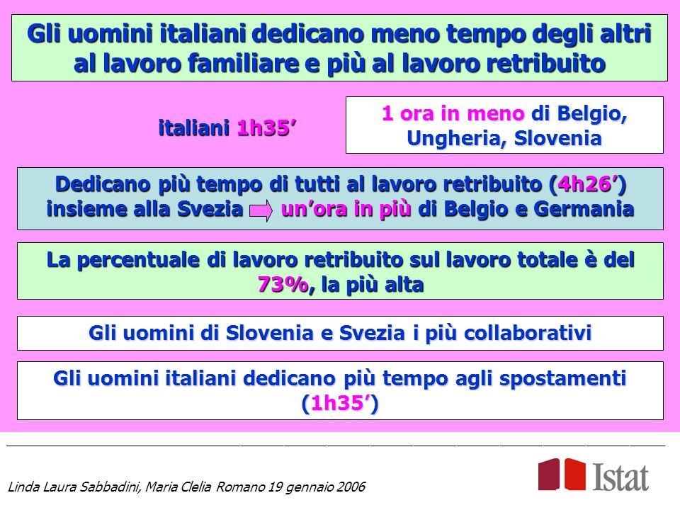 Gli uomini italiani dedicano meno tempo degli altri al lavoro familiare e più al lavoro retribuito ____________________________________________________________________________________________ Linda Laura Sabbadini, Maria Clelia Romano 19 gennaio 2006 1 ora in meno di Belgio, Ungheria, Slovenia Dedicano più tempo di tutti al lavoro retribuito (4h26) insieme alla Svezia unora in più di Belgio e Germania La percentuale di lavoro retribuito sul lavoro totale è del 73%, la più alta Gli uomini di Slovenia e Svezia i più collaborativi italiani 1h35 Gli uomini italiani dedicano più tempo agli spostamenti (1h35)