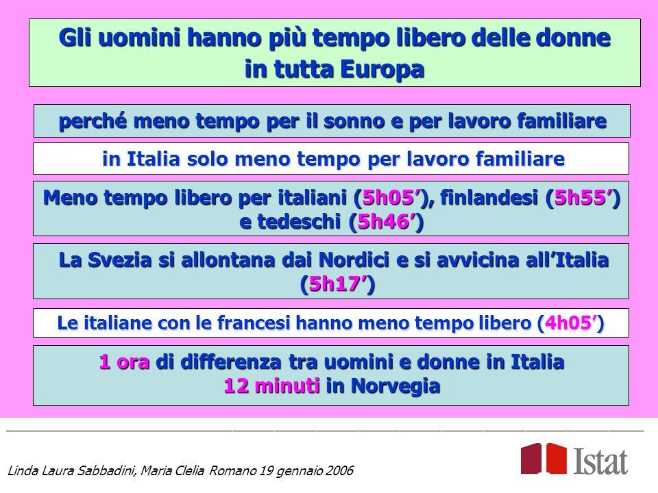 Gli uomini hanno più tempo libero delle donne in tutta Europa ____________________________________________________________________________________________ Linda Laura Sabbadini, Maria Clelia Romano 19 gennaio 2006 perché meno tempo per il sonno e per lavoro familiare Meno tempo libero per italiani (5h05), finlandesi (5h55) e tedeschi (5h46) in Italia solo meno tempo per lavoro familiare in Italia solo meno tempo per lavoro familiare La Svezia si allontana dai Nordici e si avvicina allItalia (5h17) La Svezia si allontana dai Nordici e si avvicina allItalia (5h17) Le italiane con le francesi hanno meno tempo libero (4h05) 1 ora di differenza tra uomini e donne in Italia 12 minuti in Norvegia