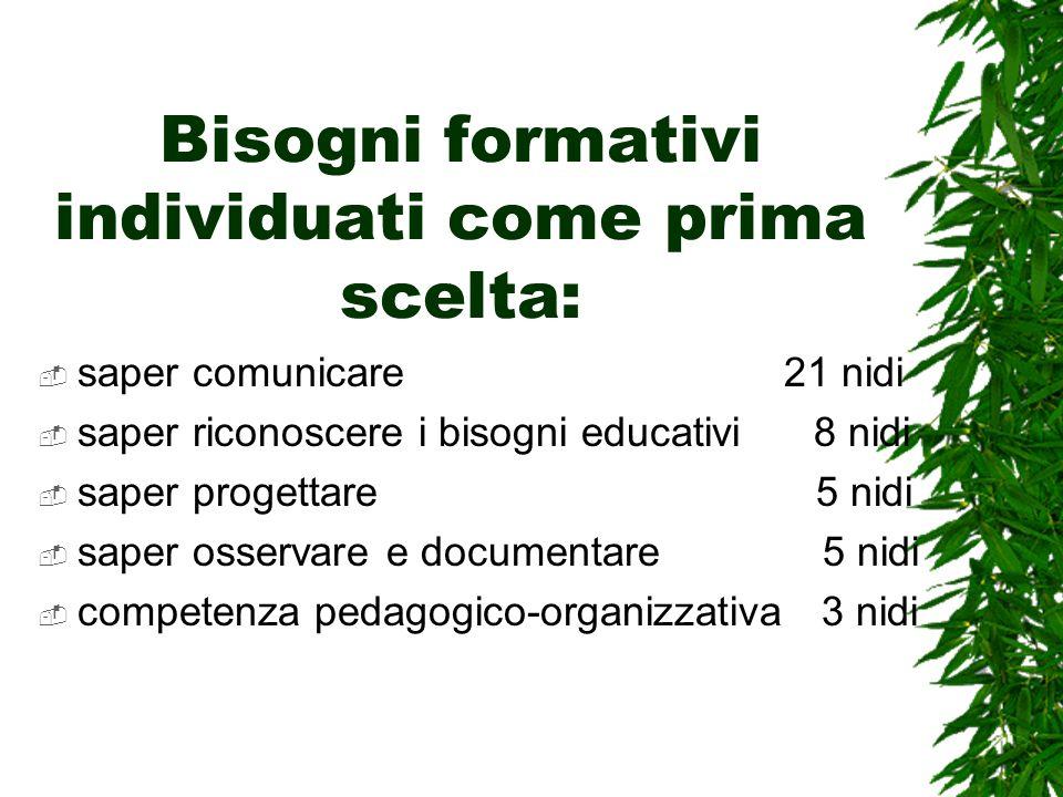 Bisogni formativi individuati come prima scelta: saper comunicare 21 nidi saper riconoscere i bisogni educativi 8 nidi saper progettare 5 nidi saper osservare e documentare 5 nidi competenza pedagogico-organizzativa 3 nidi