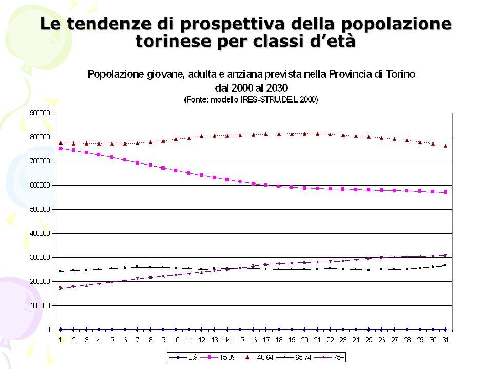 Le tendenze di prospettiva della popolazione torinese per classi detà