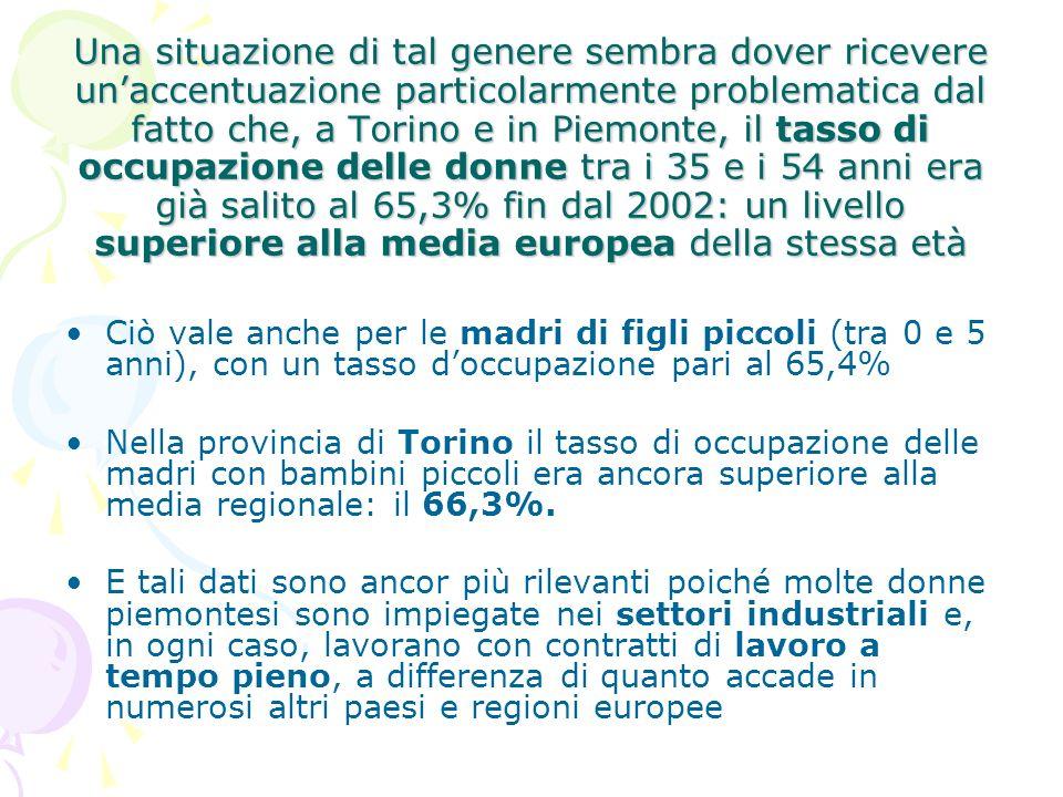 Una situazione di tal genere sembra dover ricevere unaccentuazione particolarmente problematica dal fatto che, a Torino e in Piemonte, il tasso di occupazione delle donne tra i 35 e i 54 anni era già salito al 65,3% fin dal 2002: un livello superiore alla media europea della stessa età Ciò vale anche per le madri di figli piccoli (tra 0 e 5 anni), con un tasso doccupazione pari al 65,4% Nella provincia di Torino il tasso di occupazione delle madri con bambini piccoli era ancora superiore alla media regionale: il 66,3%.