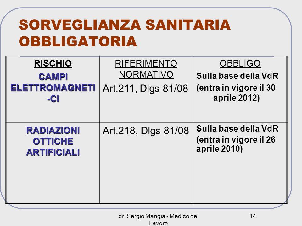 dr. Sergio Mangia - Medico del Lavoro 14 SORVEGLIANZA SANITARIA OBBLIGATORIA RISCHIO CAMPI ELETTROMAGNETI -CI RIFERIMENTO NORMATIVO Art.211, Dlgs 81/0