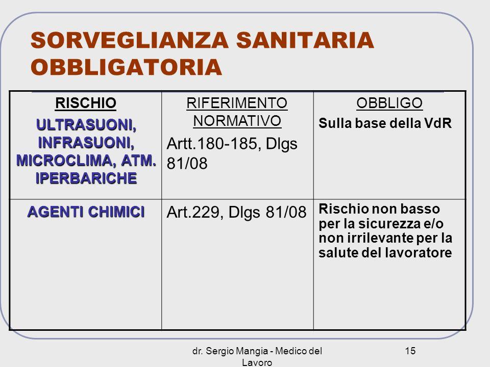 dr. Sergio Mangia - Medico del Lavoro 15 SORVEGLIANZA SANITARIA OBBLIGATORIA RISCHIO ULTRASUONI, INFRASUONI, MICROCLIMA, ATM. IPERBARICHE RIFERIMENTO