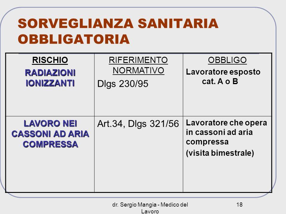 dr. Sergio Mangia - Medico del Lavoro 18 SORVEGLIANZA SANITARIA OBBLIGATORIA RISCHIO RADIAZIONI IONIZZANTI RIFERIMENTO NORMATIVO Dlgs 230/95 OBBLIGO L