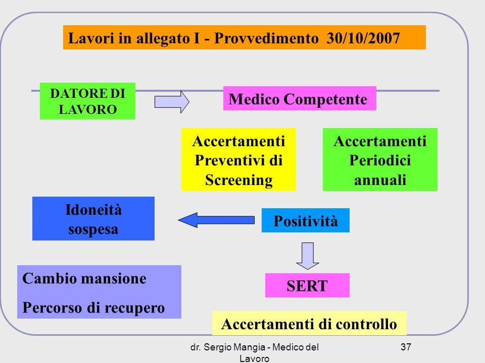 dr. Sergio Mangia - Medico del Lavoro 37 Lavori in allegato I - Provvedimento 30/10/2007 DATORE DI LAVORO Medico Competente Accertamenti Preventivi di