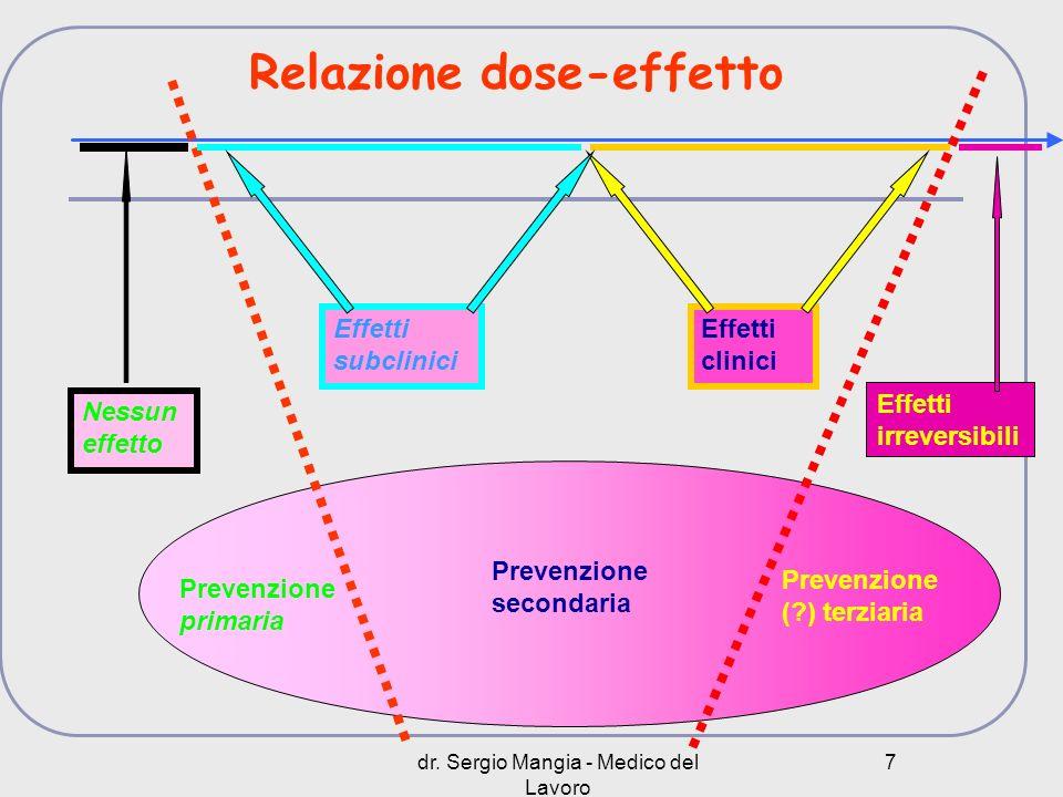 dr. Sergio Mangia - Medico del Lavoro 7 Prevenzione primaria Prevenzione secondaria Prevenzione (?) terziaria Nessun effetto Effetti subclinici Effett