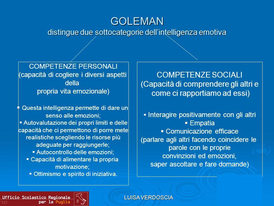 LUISA VERDOSCIA GOLEMAN distingue due sottocategorie dellintelligenza emotiva COMPETENZE PERSONALI (capacità di cogliere i diversi aspetti della propr