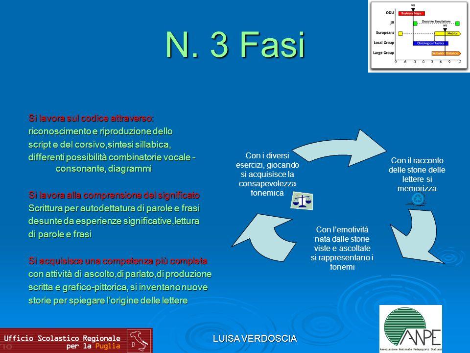 LUISA VERDOSCIA N. 3 Fasi Si lavora sul codice attraverso: riconoscimento e riproduzione dello script e del corsivo,sintesi sillabica, differenti poss