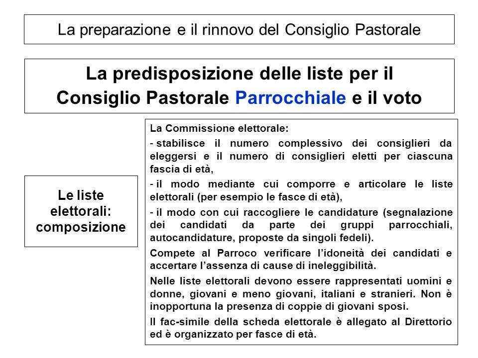 La preparazione e il rinnovo del Consiglio Pastorale La predisposizione delle liste per il Consiglio Pastorale Parrocchiale e il voto Le liste elettor