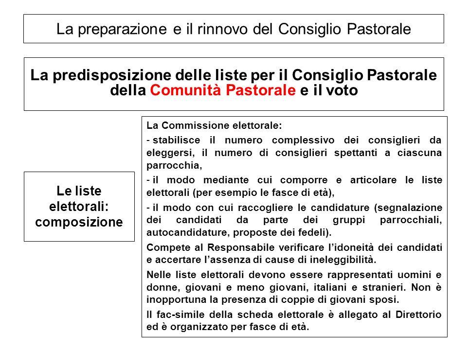 La preparazione e il rinnovo del Consiglio Pastorale La predisposizione delle liste per il Consiglio Pastorale della Comunità Pastorale e il voto Le l