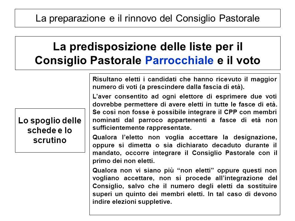 La preparazione e il rinnovo del Consiglio Pastorale La predisposizione delle liste per il Consiglio Pastorale Parrocchiale e il voto Lo spoglio delle