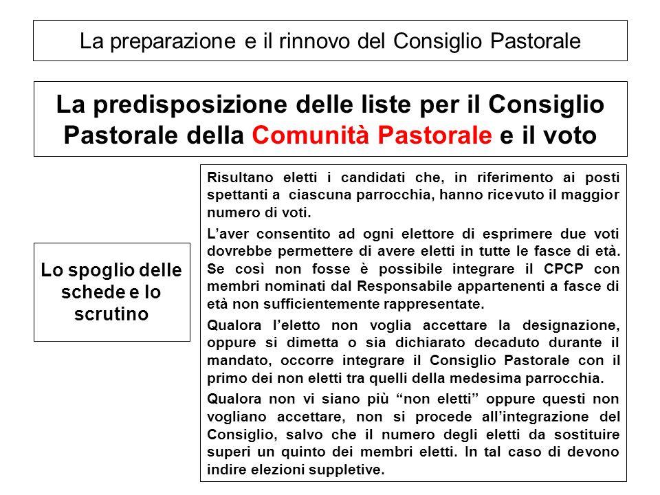La preparazione e il rinnovo del Consiglio Pastorale La predisposizione delle liste per il Consiglio Pastorale della Comunità Pastorale e il voto Risu