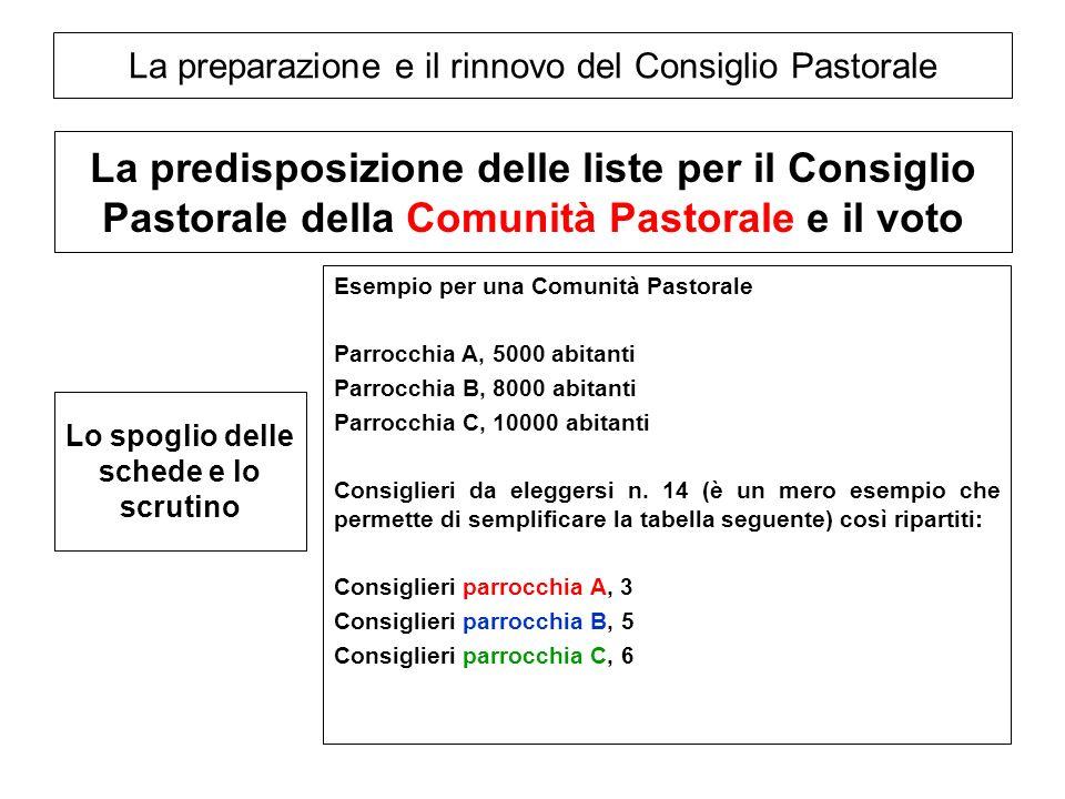 La preparazione e il rinnovo del Consiglio Pastorale La predisposizione delle liste per il Consiglio Pastorale della Comunità Pastorale e il voto Esem