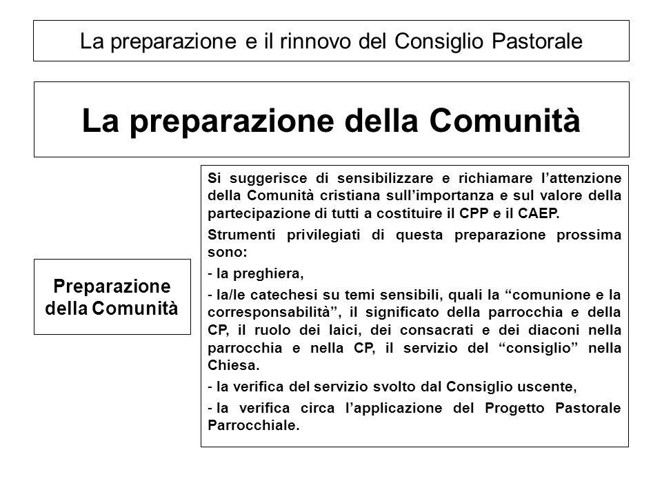 La preparazione e il rinnovo del Consiglio Pastorale La preparazione della Comunità Preparazione della Comunità Si suggerisce di sensibilizzare e rich