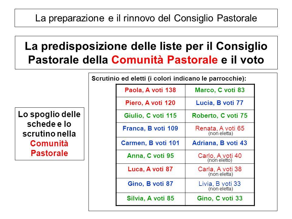 La preparazione e il rinnovo del Consiglio Pastorale La predisposizione delle liste per il Consiglio Pastorale della Comunità Pastorale e il voto Lo s