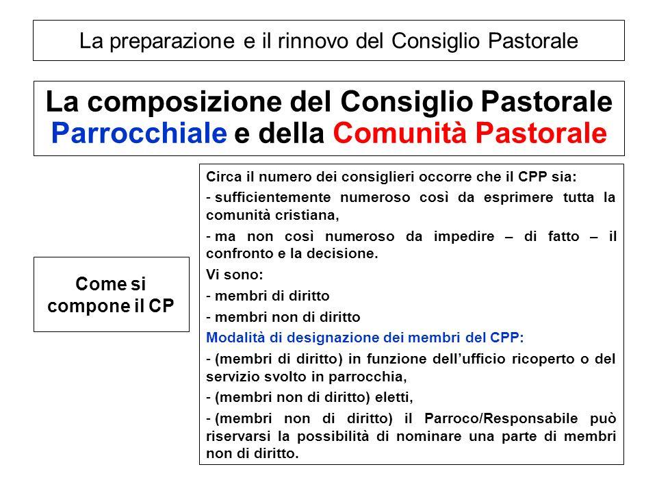 La preparazione e il rinnovo del Consiglio Pastorale La composizione del Consiglio Pastorale Parrocchiale e della Comunità Pastorale Come si compone i