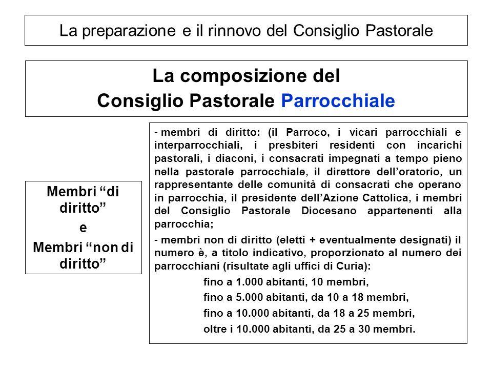 La preparazione e il rinnovo del Consiglio Pastorale La composizione del Consiglio Pastorale Parrocchiale Membri di diritto e Membri non di diritto -