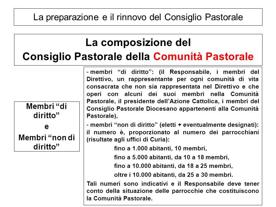 La preparazione e il rinnovo del Consiglio Pastorale La composizione del Consiglio Pastorale della Comunità Pastorale Membri di diritto e Membri non d