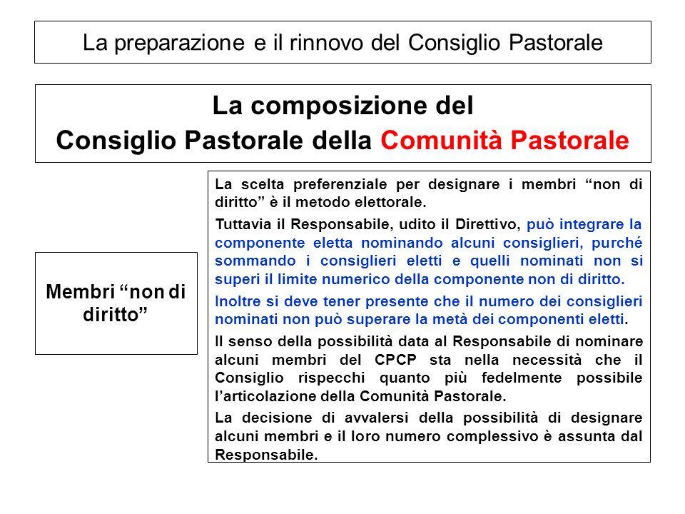 La preparazione e il rinnovo del Consiglio Pastorale La composizione del Consiglio Pastorale della Comunità Pastorale Membri non di diritto La scelta