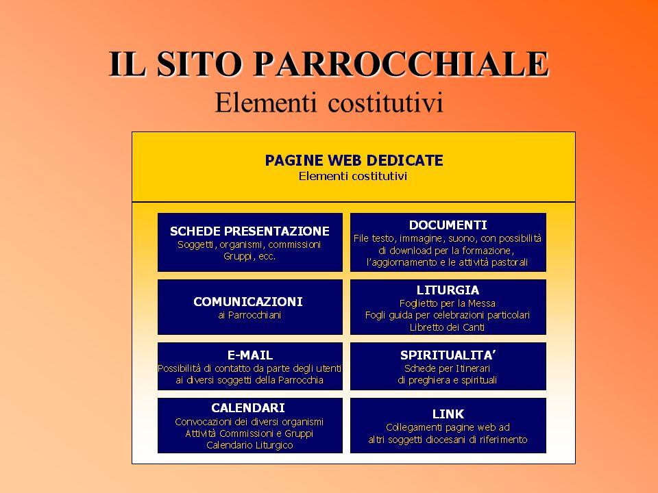 IL SITO PARROCCHIALE IL SITO PARROCCHIALE Elementi costitutivi