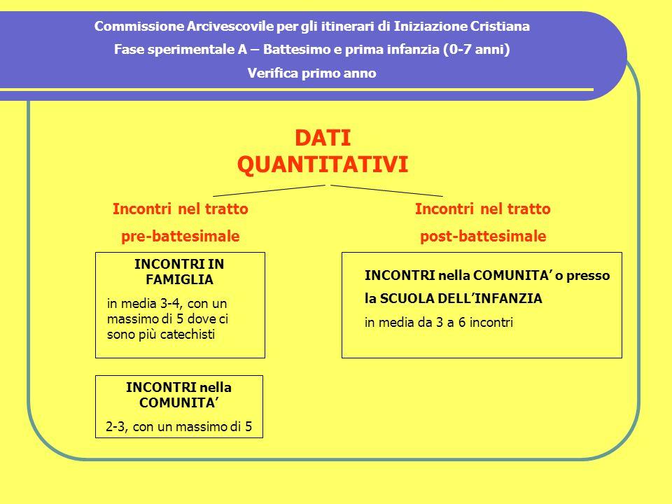 Commissione Arcivescovile per gli itinerari di Iniziazione Cristiana Fase sperimentale A – Battesimo e prima infanzia (0-7 anni) Verifica primo anno D