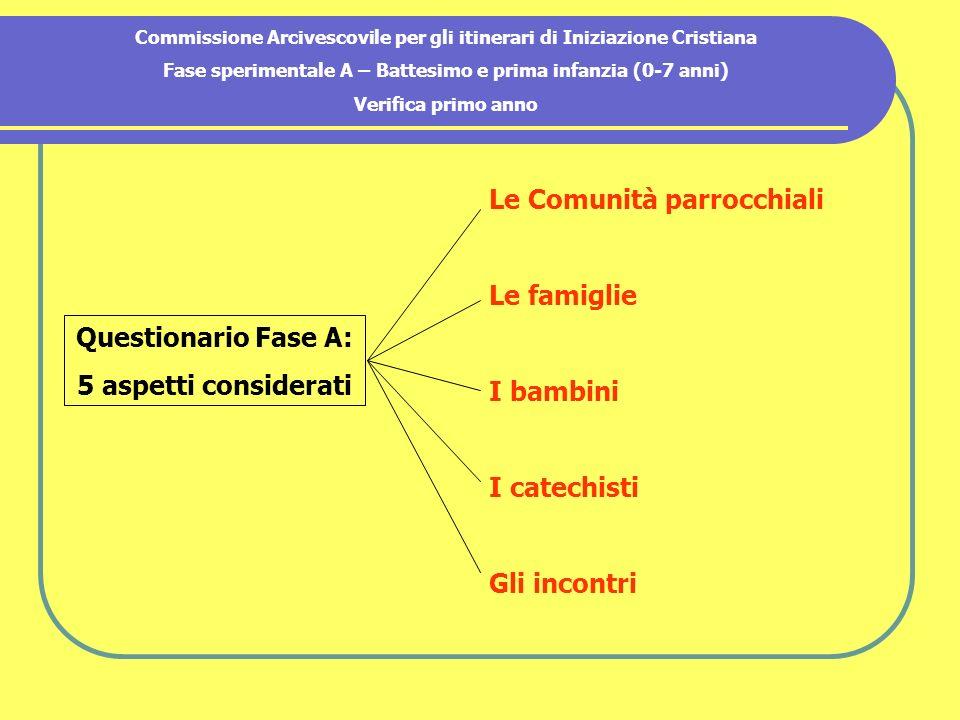 Commissione Arcivescovile per gli itinerari di Iniziazione Cristiana Fase sperimentale A – Battesimo e prima infanzia (0-7 anni) Verifica primo anno Q
