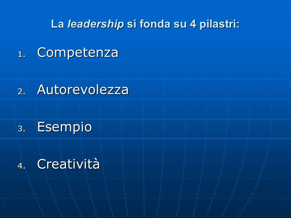 Al Coordinatore sono richieste abilità gestionali, organizzative, relazionali e tecniche. Al Coordinatore sono richieste abilità gestionali, organizza