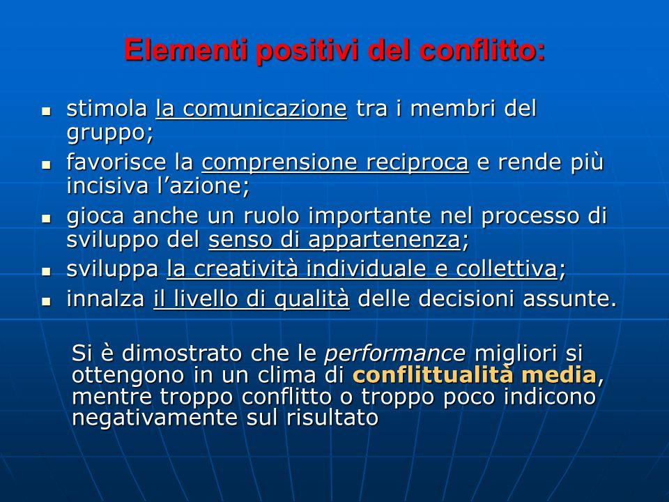La Gestione di Confronto e Conflitto Il conflitto è alla radice del lavoro di Gruppo! Tipica dellorganizzazione è la tendenza allinsorgenza di confron
