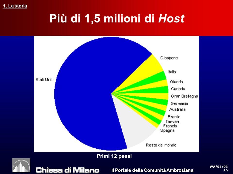 Il Portale della Comunità Ambrosiana WA/05/03 15 Più di 1,5 milioni di Host Primi 12 paesi 1.