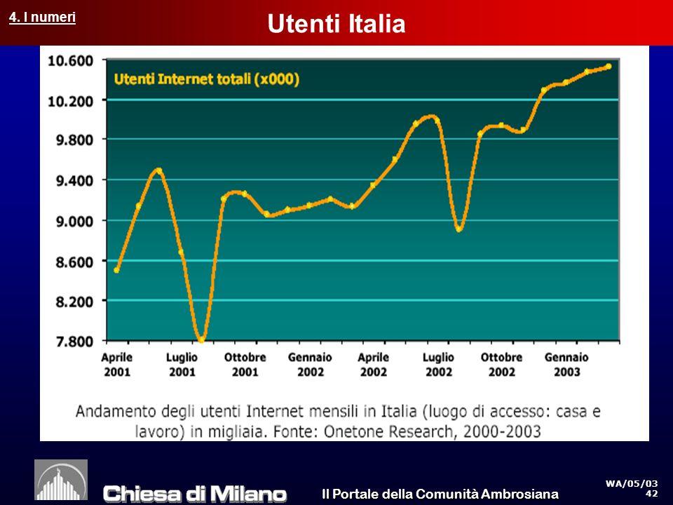 Il Portale della Comunità Ambrosiana WA/05/03 42 Utenti Italia 4. I numeri