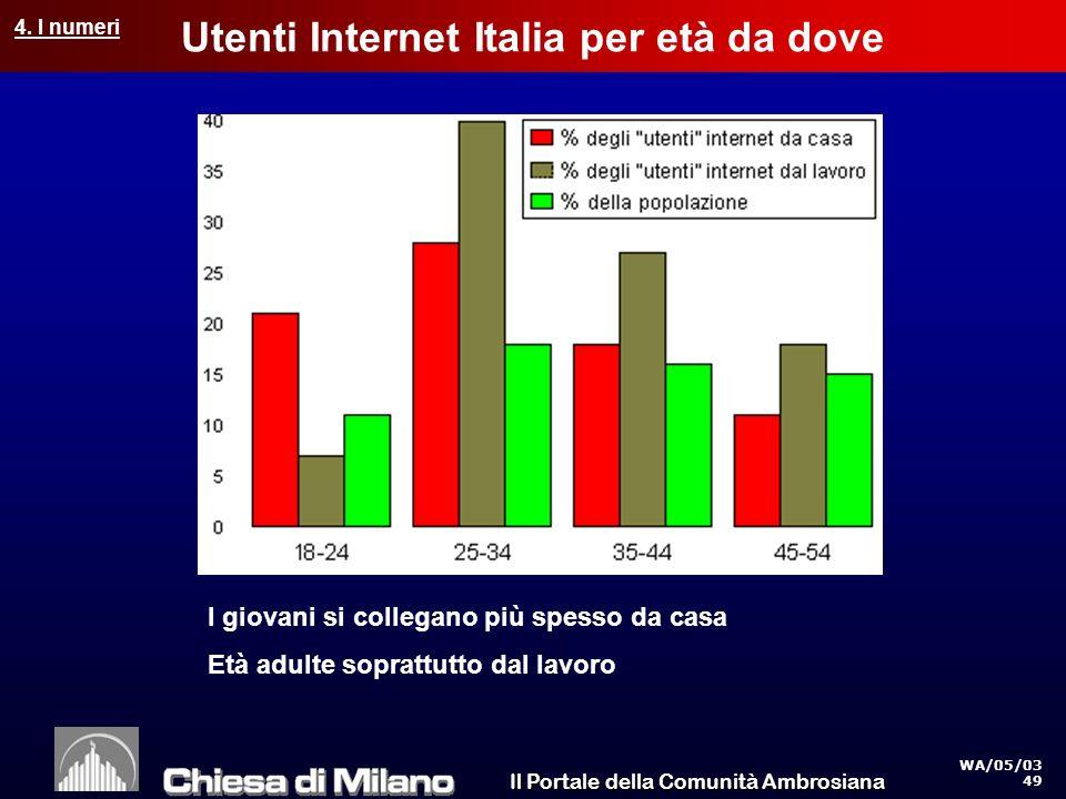 Il Portale della Comunità Ambrosiana WA/05/03 49 Utenti Internet Italia per età da dove I giovani si collegano più spesso da casa Età adulte soprattutto dal lavoro 4.