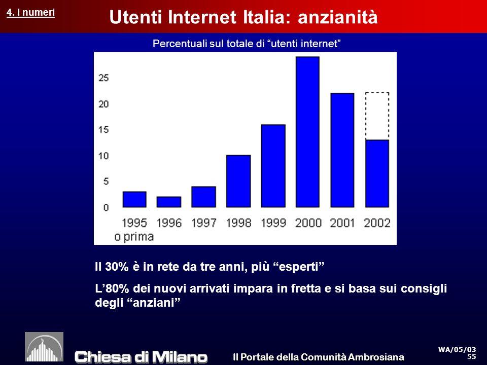 Il Portale della Comunità Ambrosiana WA/05/03 55 Utenti Internet Italia: anzianità Percentuali sul totale di utenti internet Il 30% è in rete da tre anni, più esperti L80% dei nuovi arrivati impara in fretta e si basa sui consigli degli anziani 4.