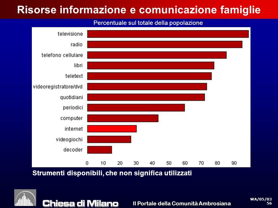 Il Portale della Comunità Ambrosiana WA/05/03 56 Risorse informazione e comunicazione famiglie Percentuale sul totale della popolazione Strumenti disponibili, che non significa utilizzati
