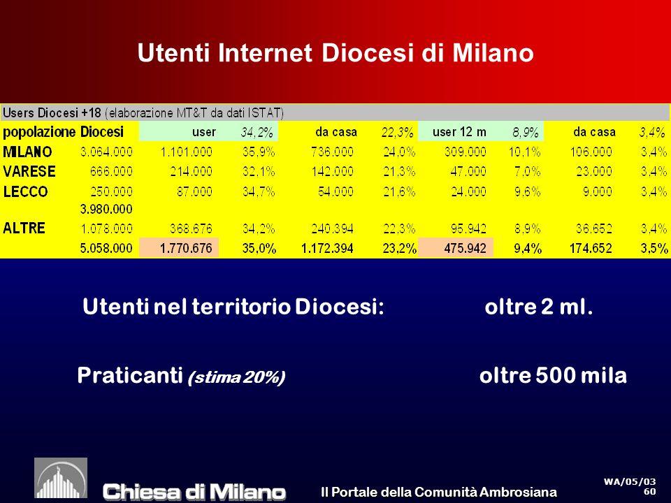 Il Portale della Comunità Ambrosiana WA/05/03 60 Utenti Internet Diocesi di Milano Utenti nel territorio Diocesi: oltre 2 ml.