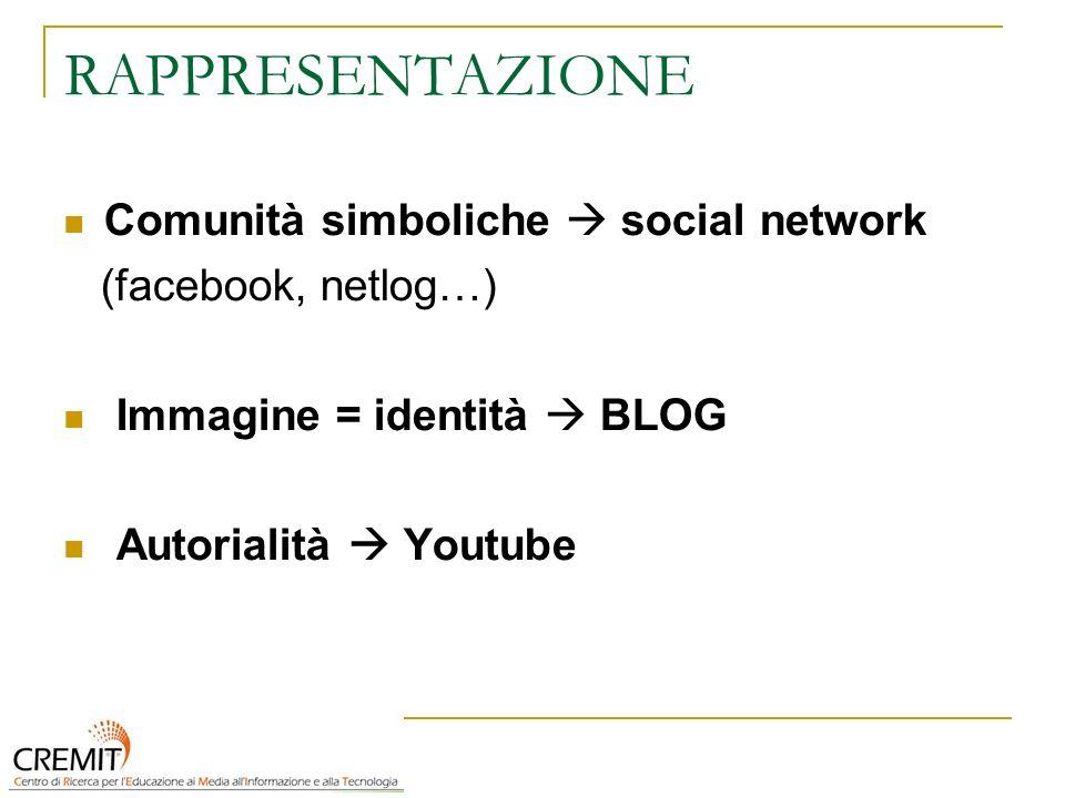 RAPPRESENTAZIONE Comunità simboliche social network (facebook, netlog…) Immagine = identità BLOG Autorialità Youtube