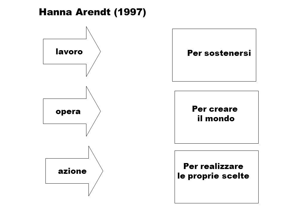 Hanna Arendt (1997) Per sostenersi Per creare il mondo Per realizzare le proprie scelte lavoro opera azione