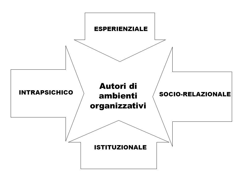 INTRAPSICHICO SOCIO-RELAZIONALE ESPERIENZIALE ISTITUZIONALE Autori di ambienti organizzativi