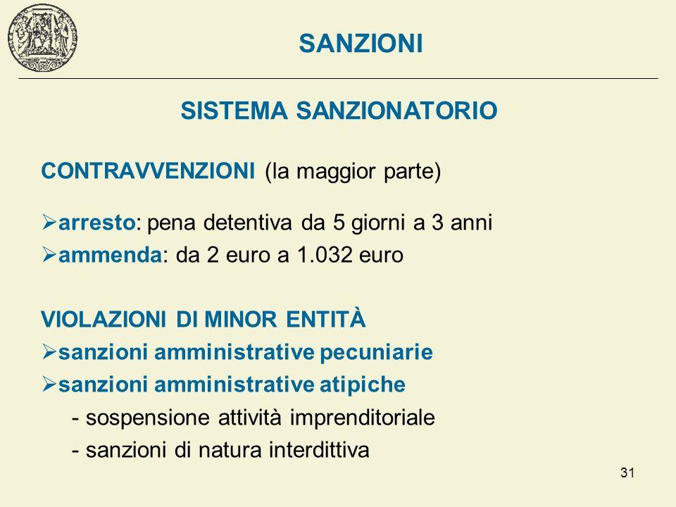 31 SISTEMA SANZIONATORIO CONTRAVVENZIONI (la maggior parte) arresto: pena detentiva da 5 giorni a 3 anni ammenda: da 2 euro a 1.032 euro VIOLAZIONI DI