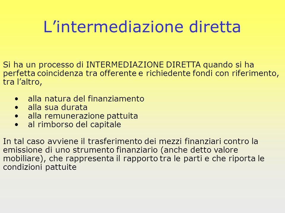 Si ha un processo di INTERMEDIAZIONE DIRETTA quando si ha perfetta coincidenza tra offerente e richiedente fondi con riferimento, tra laltro, alla nat
