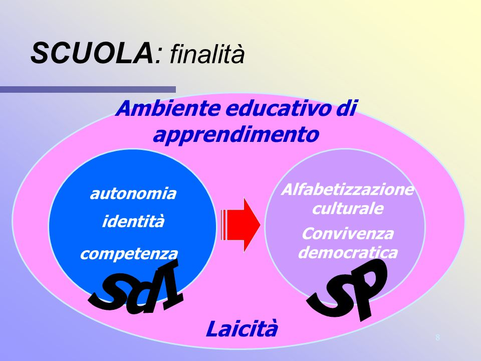 8 SCUOLA: finalità Ambiente educativo di apprendimento Alfabetizzazione culturale Convivenza democratica Laicità autonomia identità competenza