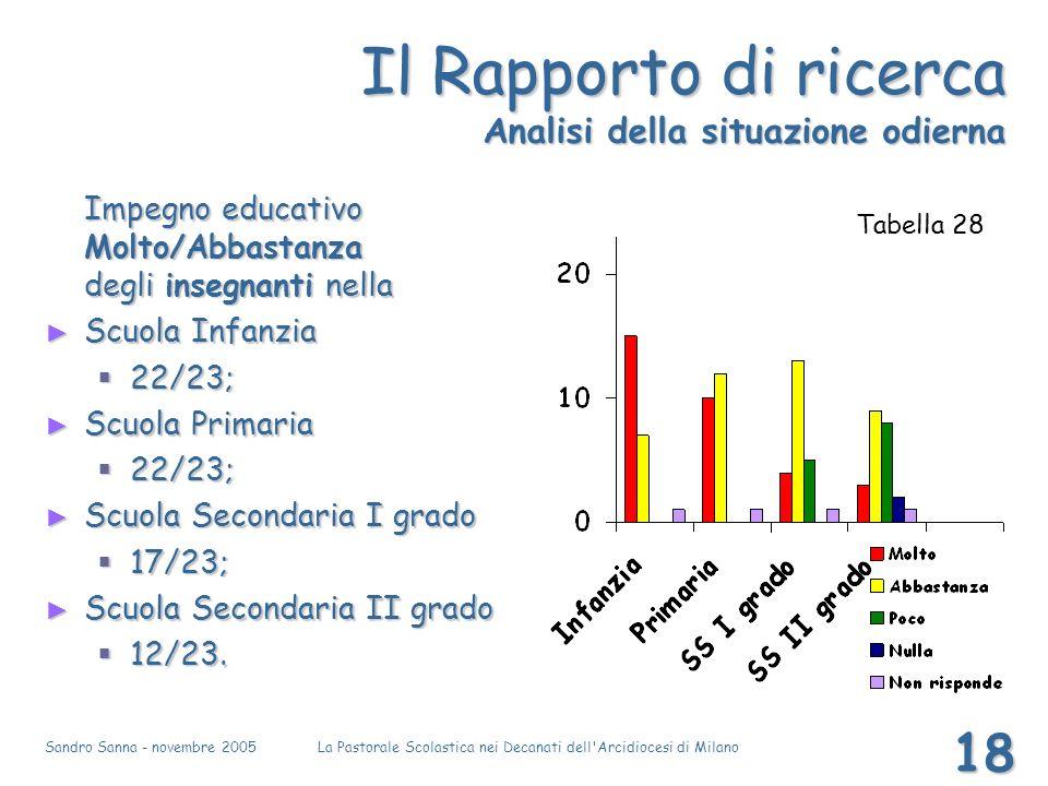 Sandro Sanna - novembre 2005La Pastorale Scolastica nei Decanati dell'Arcidiocesi di Milano 18 Il Rapporto di ricerca Analisi della situazione odierna