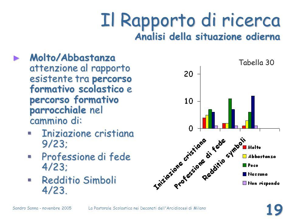 Sandro Sanna - novembre 2005La Pastorale Scolastica nei Decanati dell'Arcidiocesi di Milano 19 Il Rapporto di ricerca Analisi della situazione odierna