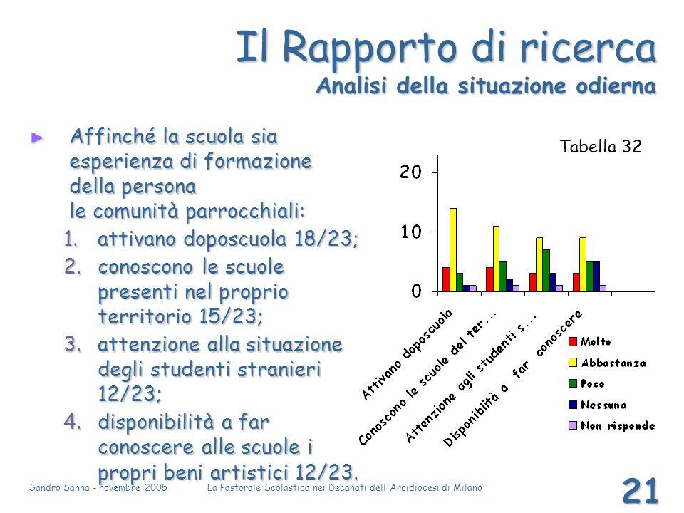 Sandro Sanna - novembre 2005La Pastorale Scolastica nei Decanati dell'Arcidiocesi di Milano 21 Il Rapporto di ricerca Analisi della situazione odierna