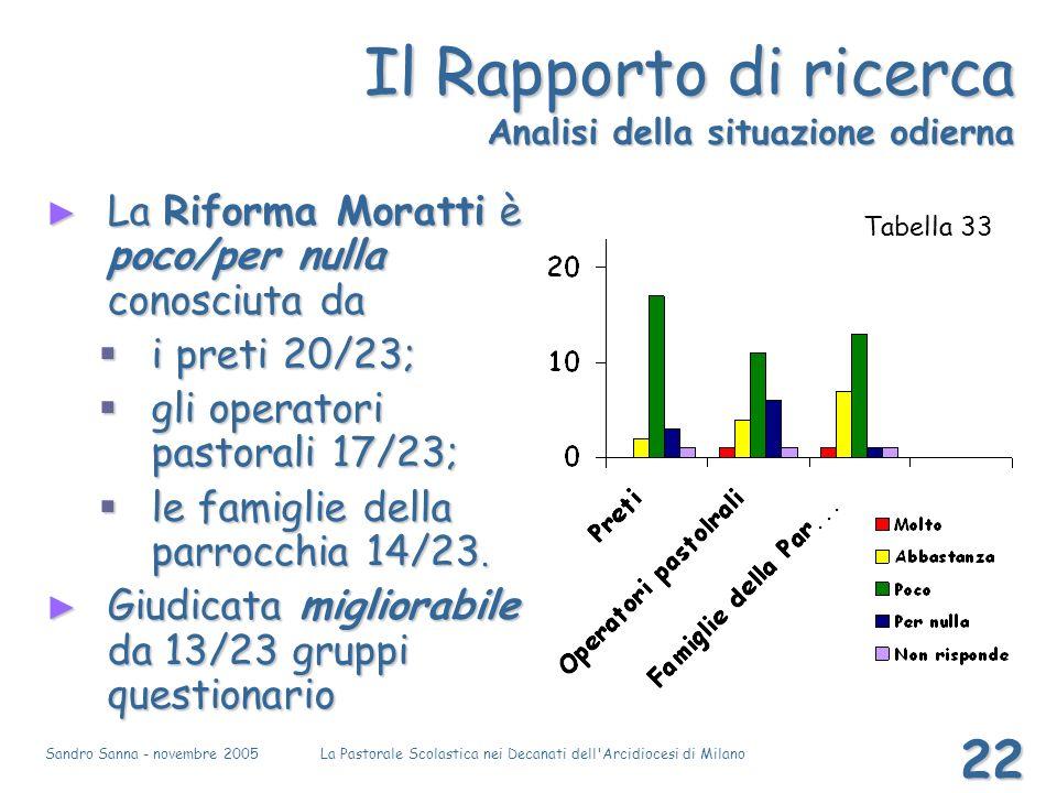 Sandro Sanna - novembre 2005La Pastorale Scolastica nei Decanati dell'Arcidiocesi di Milano 22 Il Rapporto di ricerca Analisi della situazione odierna