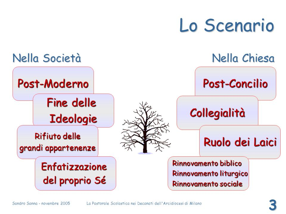 Sandro Sanna - novembre 2005La Pastorale Scolastica nei Decanati dell Arcidiocesi di Milano 4 LIndagine conoscitiva La motivazione La motivazione «Ciascuno interroghi se stesso.
